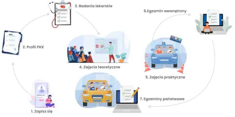 motokurs Warszawa Etapy kursu na prawo jazdy